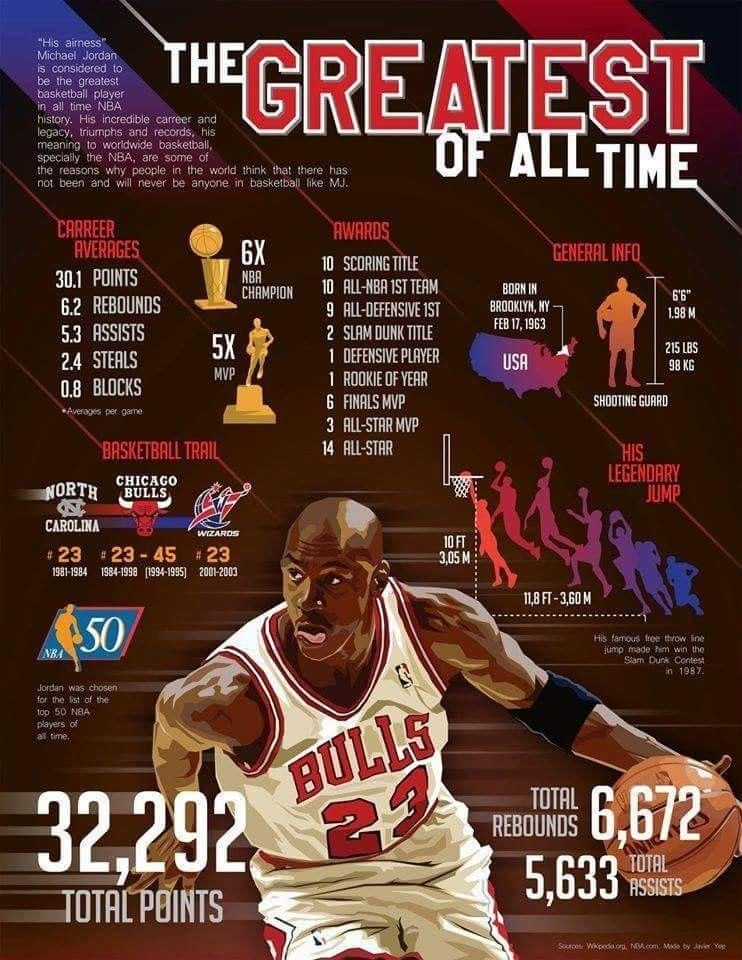 A poster showing Michael Jordan's accomplishments for the history of the NBA